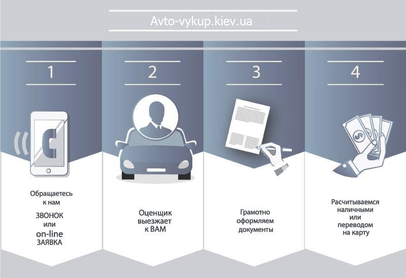 Условия выкуп авто